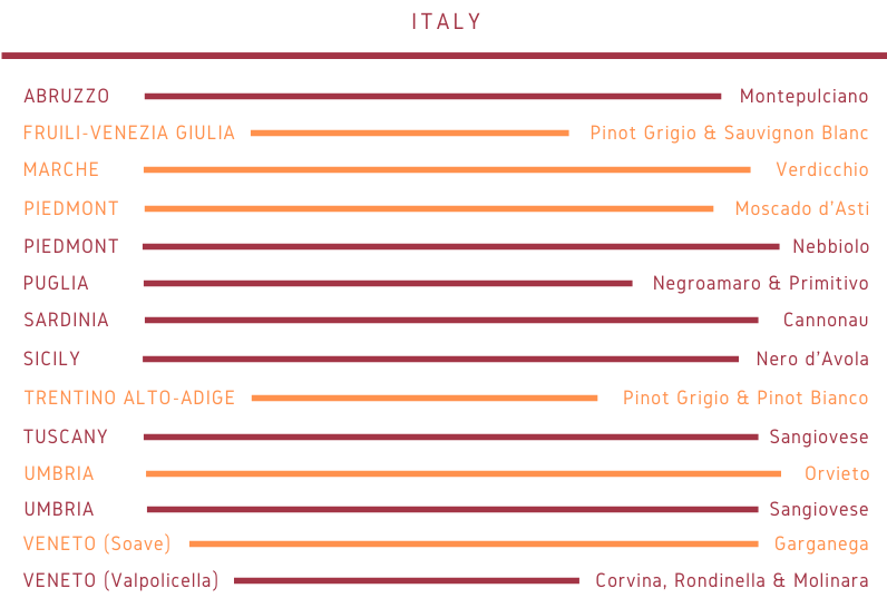 Italy old world wine grape varieties